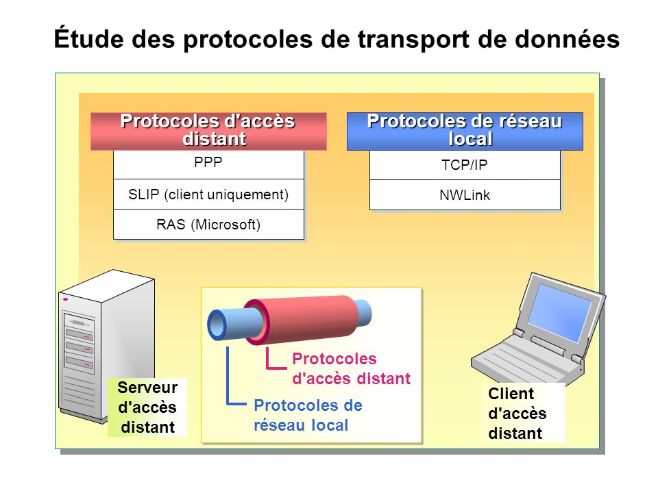 Étude des protocoles de transport de données