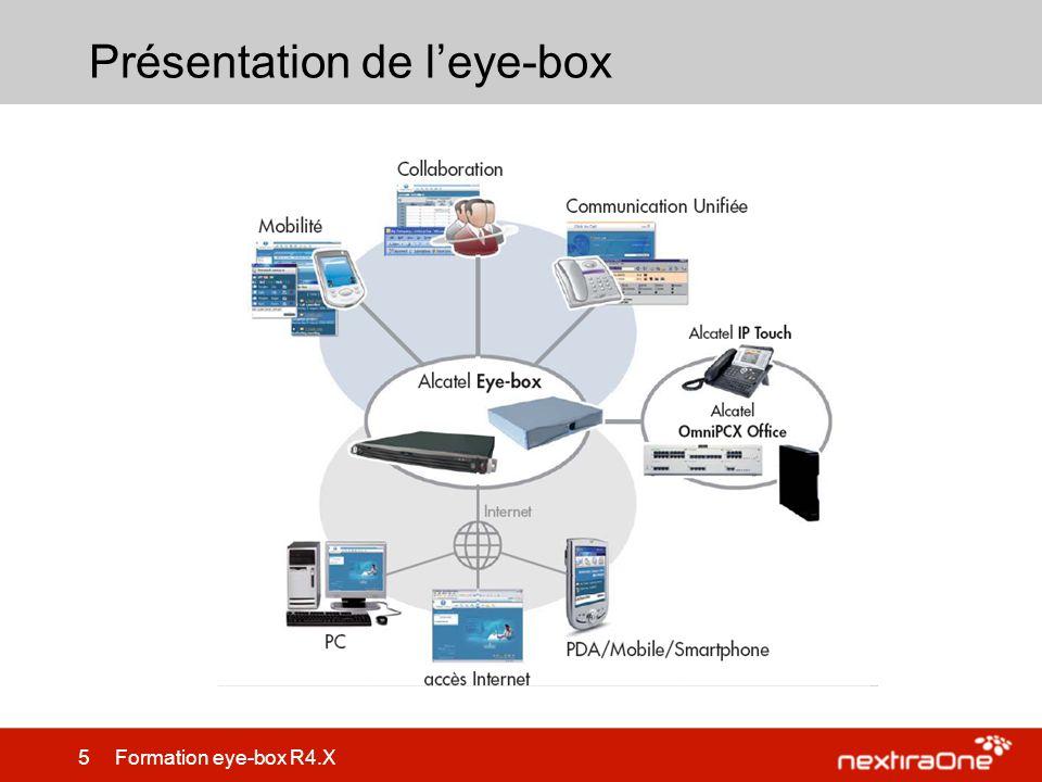 Présentation de l'eye-box