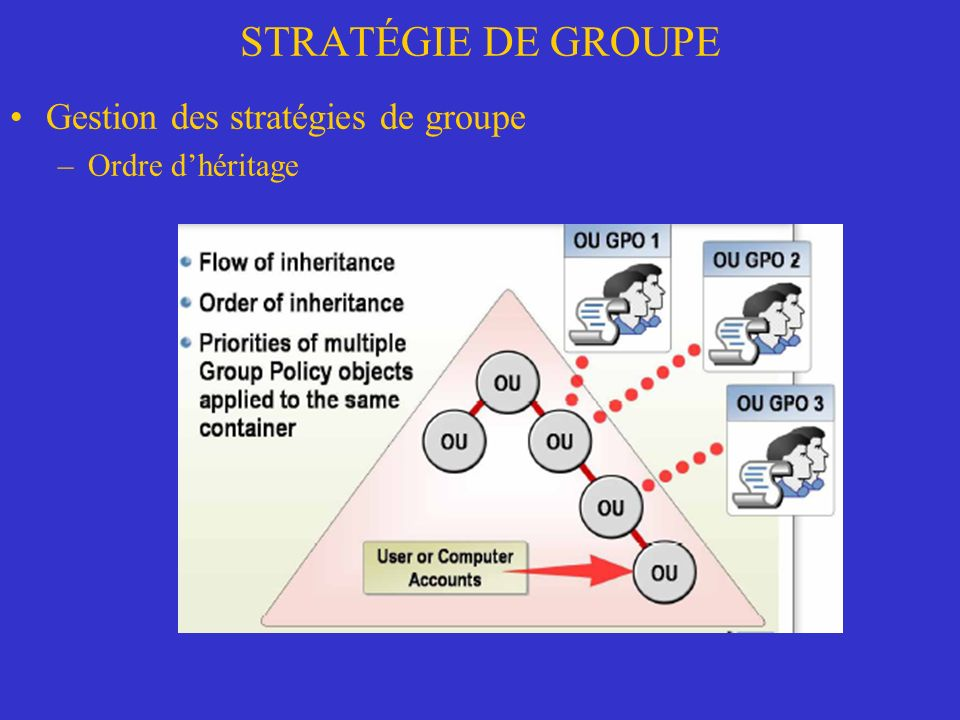 STRATÉGIE DE GROUPE Gestion des stratégies de groupe Ordre d'héritage