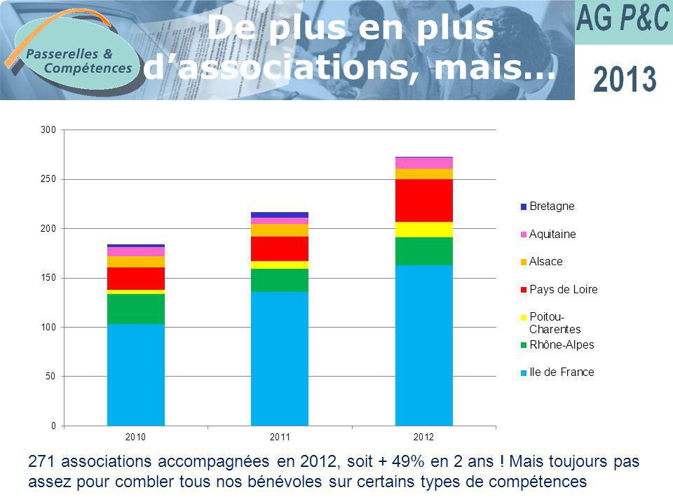 De plus en plus d'associations, mais…