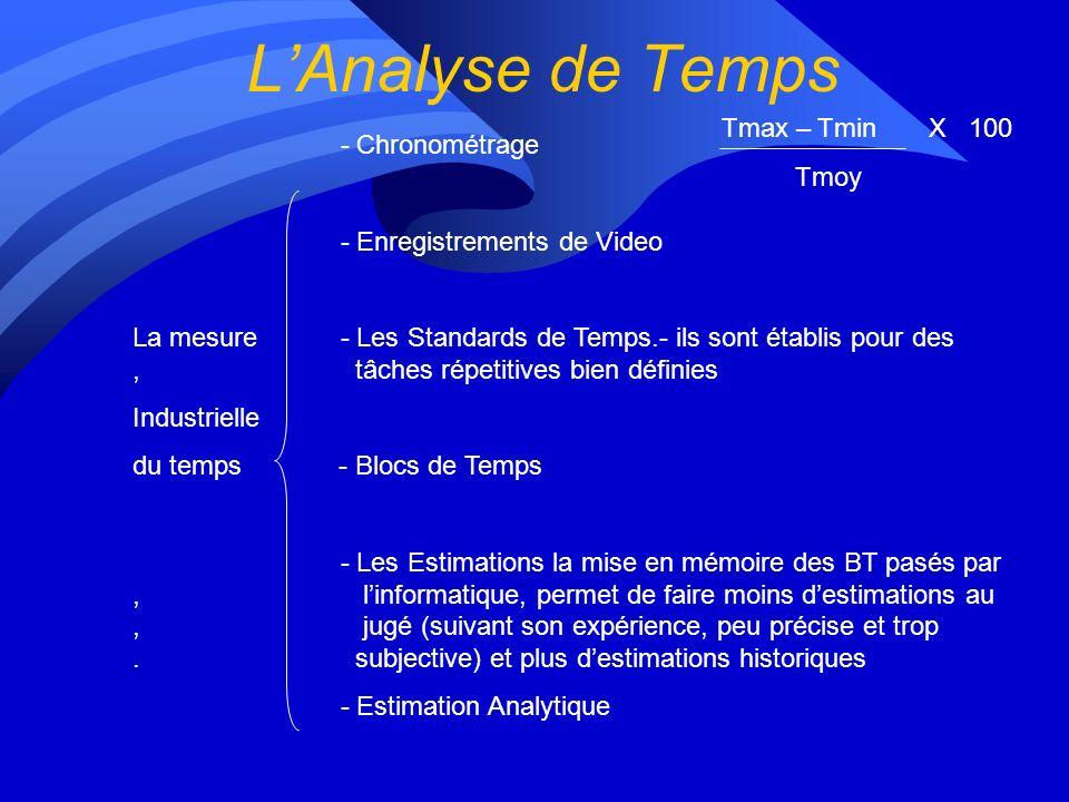 L'Analyse de Temps Tmax – Tmin X 100 Tmoy - Chronométrage