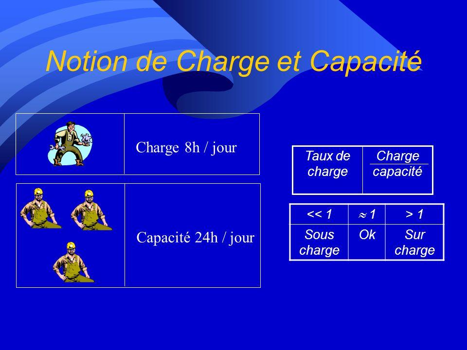 Notion de Charge et Capacité