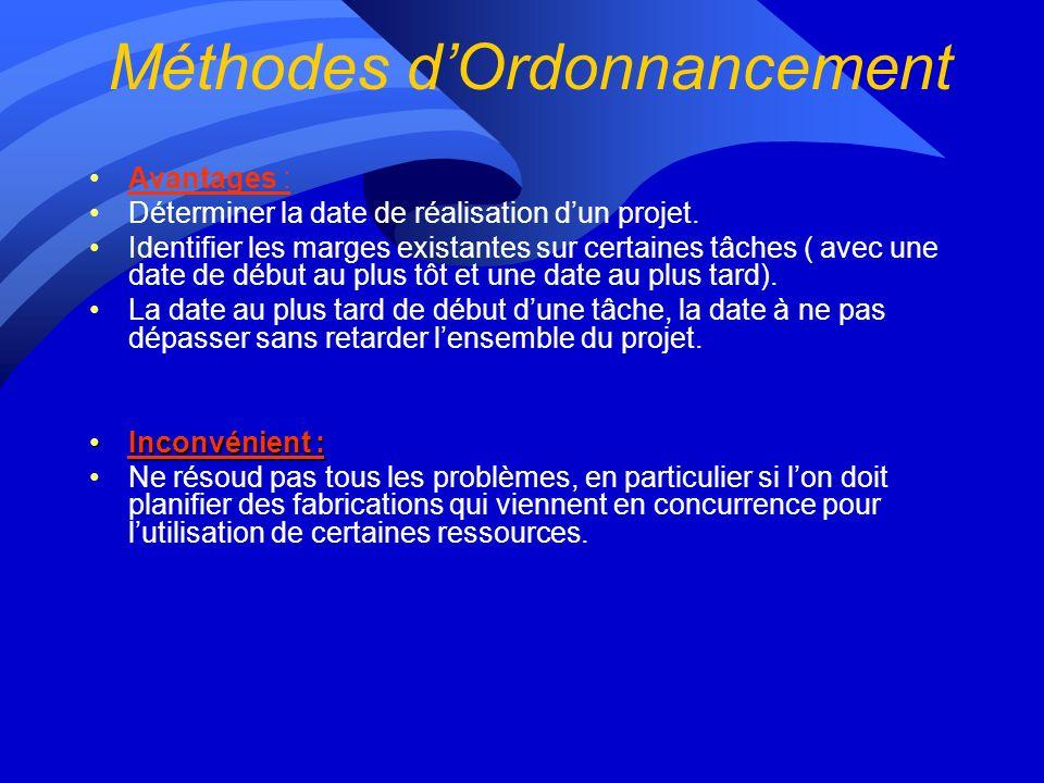 Méthodes d'Ordonnancement