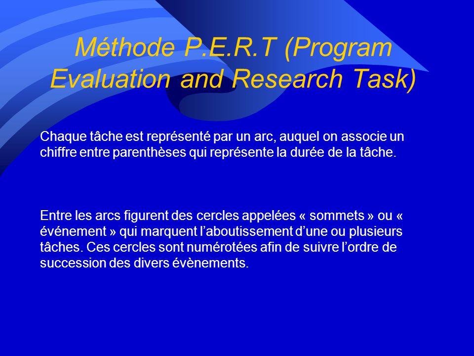 Méthode P.E.R.T (Program Evaluation and Research Task)