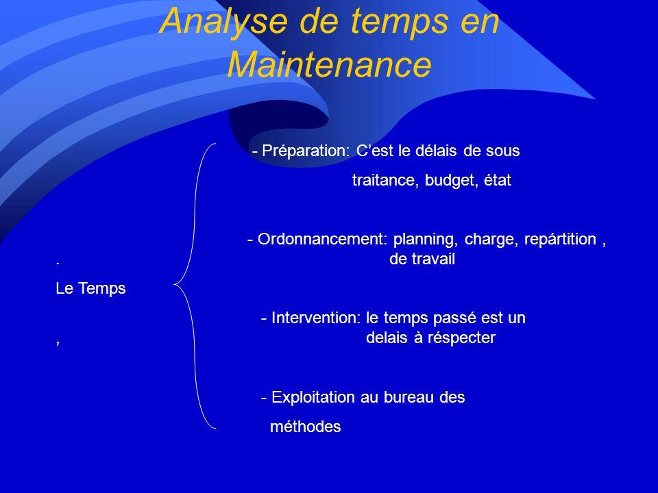 Analyse de temps en Maintenance