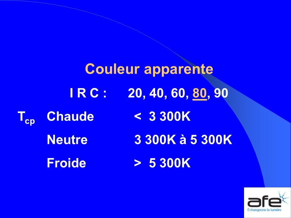 Couleur apparente I R C : 20, 40, 60, 80, 90 Tcp Chaude < 3 300K