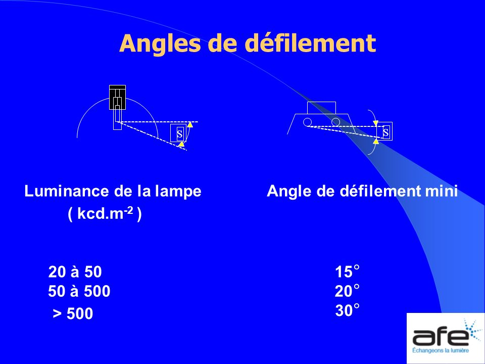 Angle de défilement mini