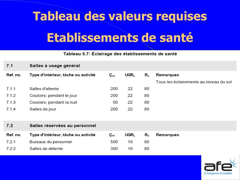 Tableau des valeurs requises Etablissements de santé