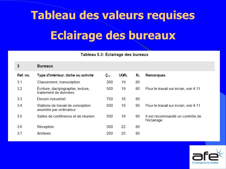 Tableau des valeurs requises
