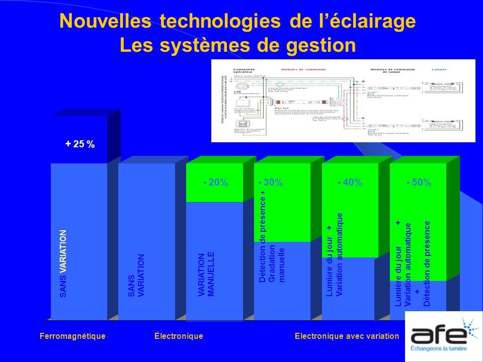 Nouvelles technologies de l'éclairage Les systèmes de gestion
