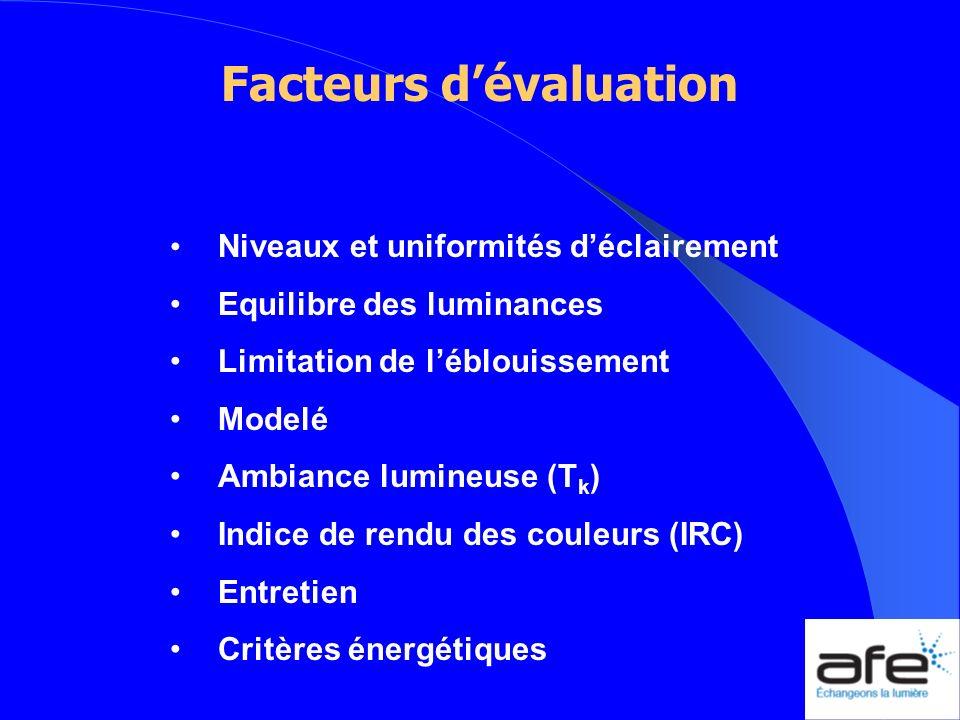 Facteurs d'évaluation