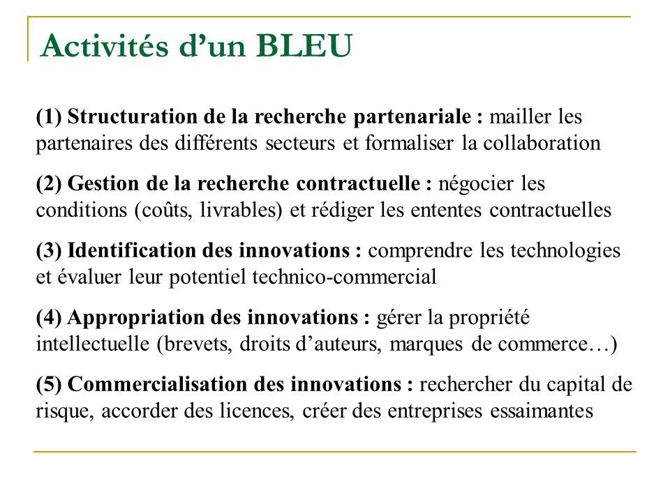 Activités d'un BLEU (1) Structuration de la recherche partenariale : mailler les partenaires des différents secteurs et formaliser la collaboration.