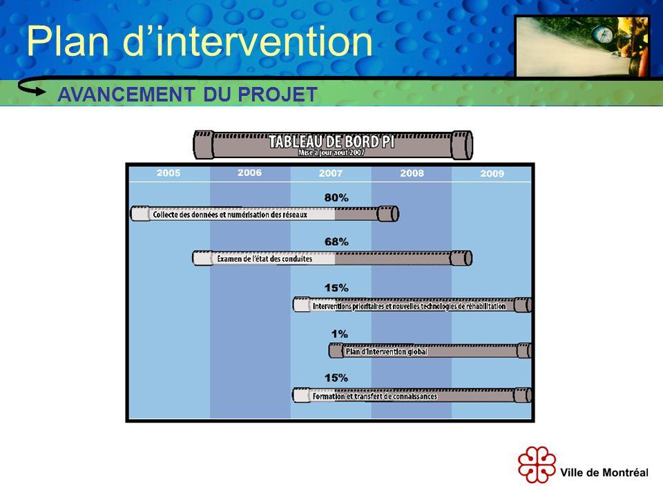 Plan d'intervention AVANCEMENT DU PROJET