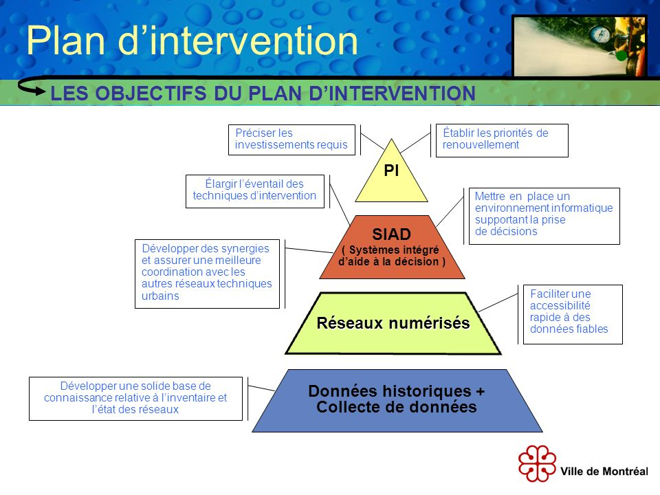 Plan d'intervention LES OBJECTIFS DU PLAN D'INTERVENTION PI