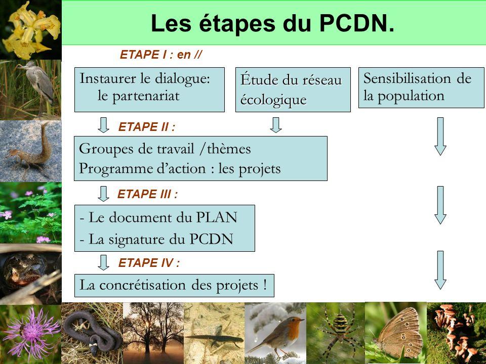 Les étapes du PCDN. Instaurer le dialogue: le partenariat
