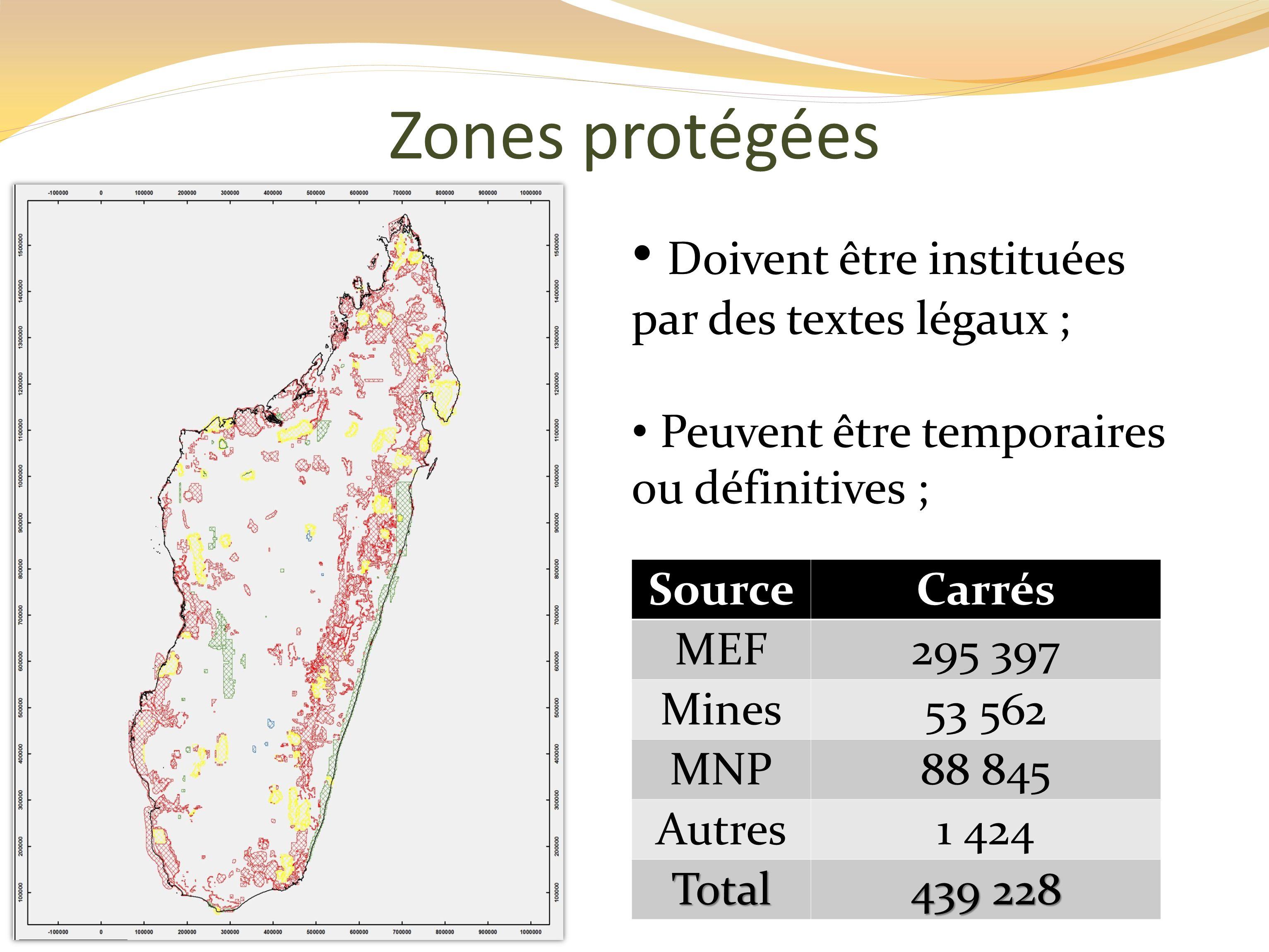 Zones protégées Doivent être instituées par des textes légaux ;