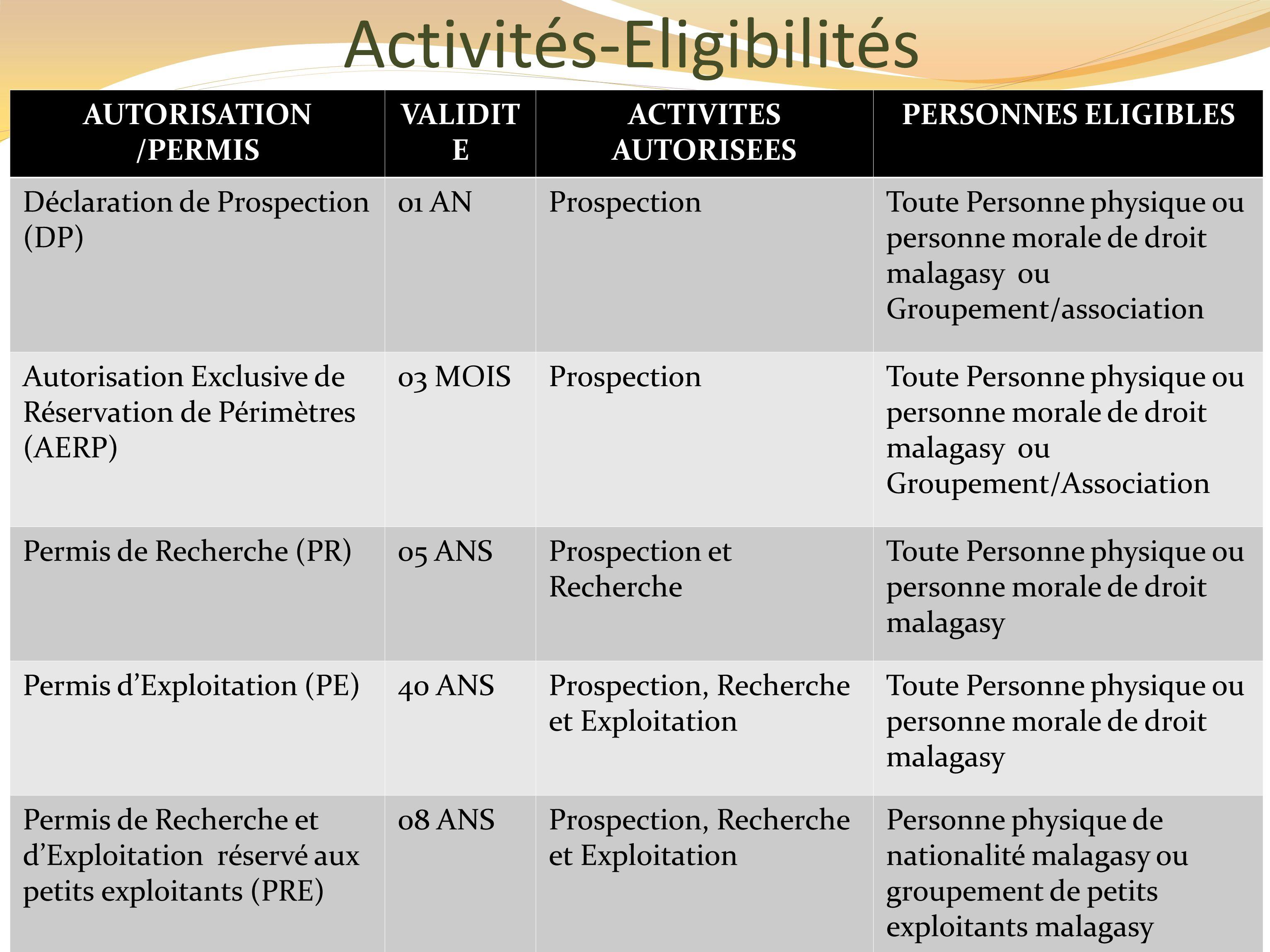 Activités-Eligibilités