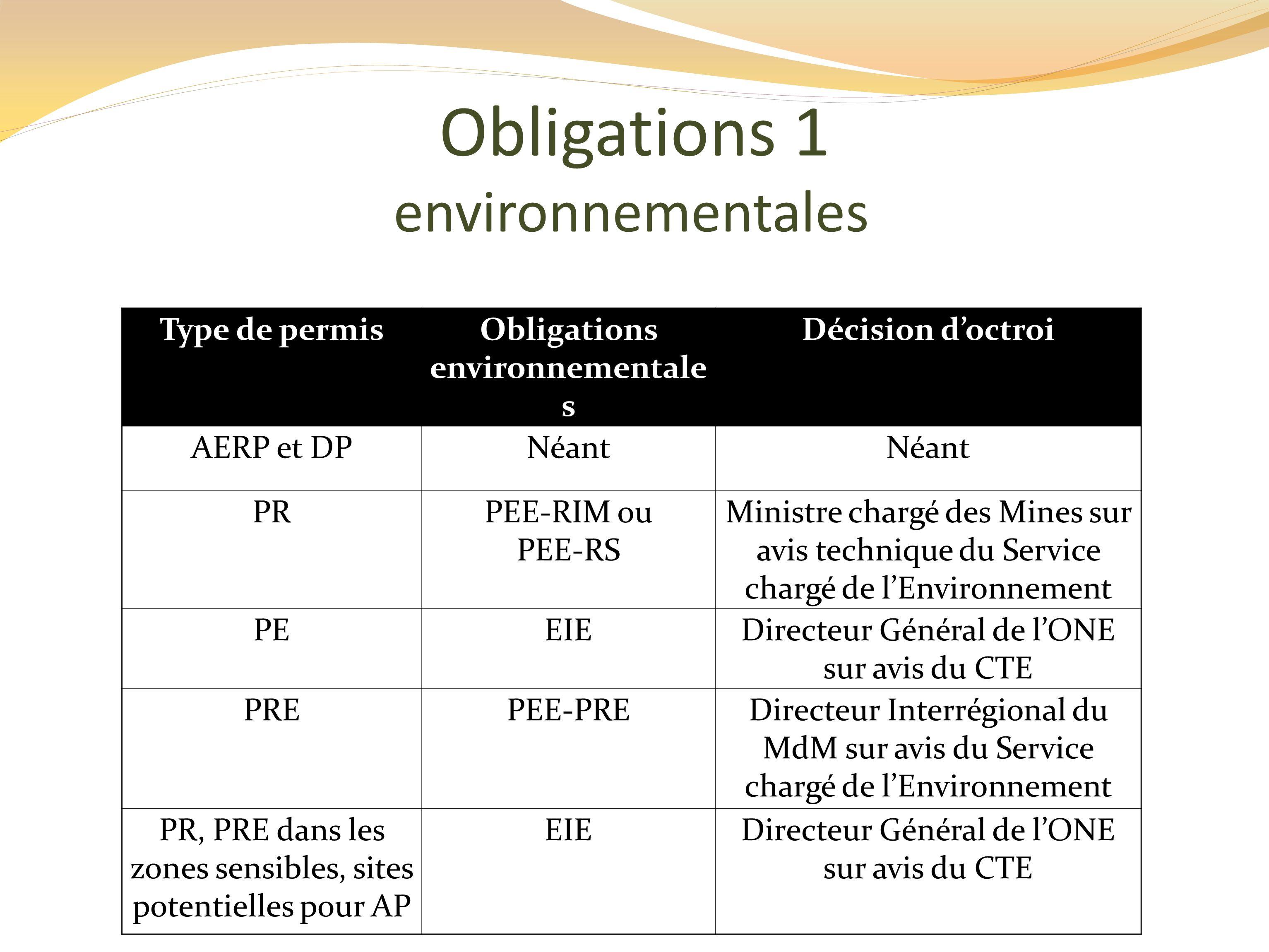Obligations environnementales
