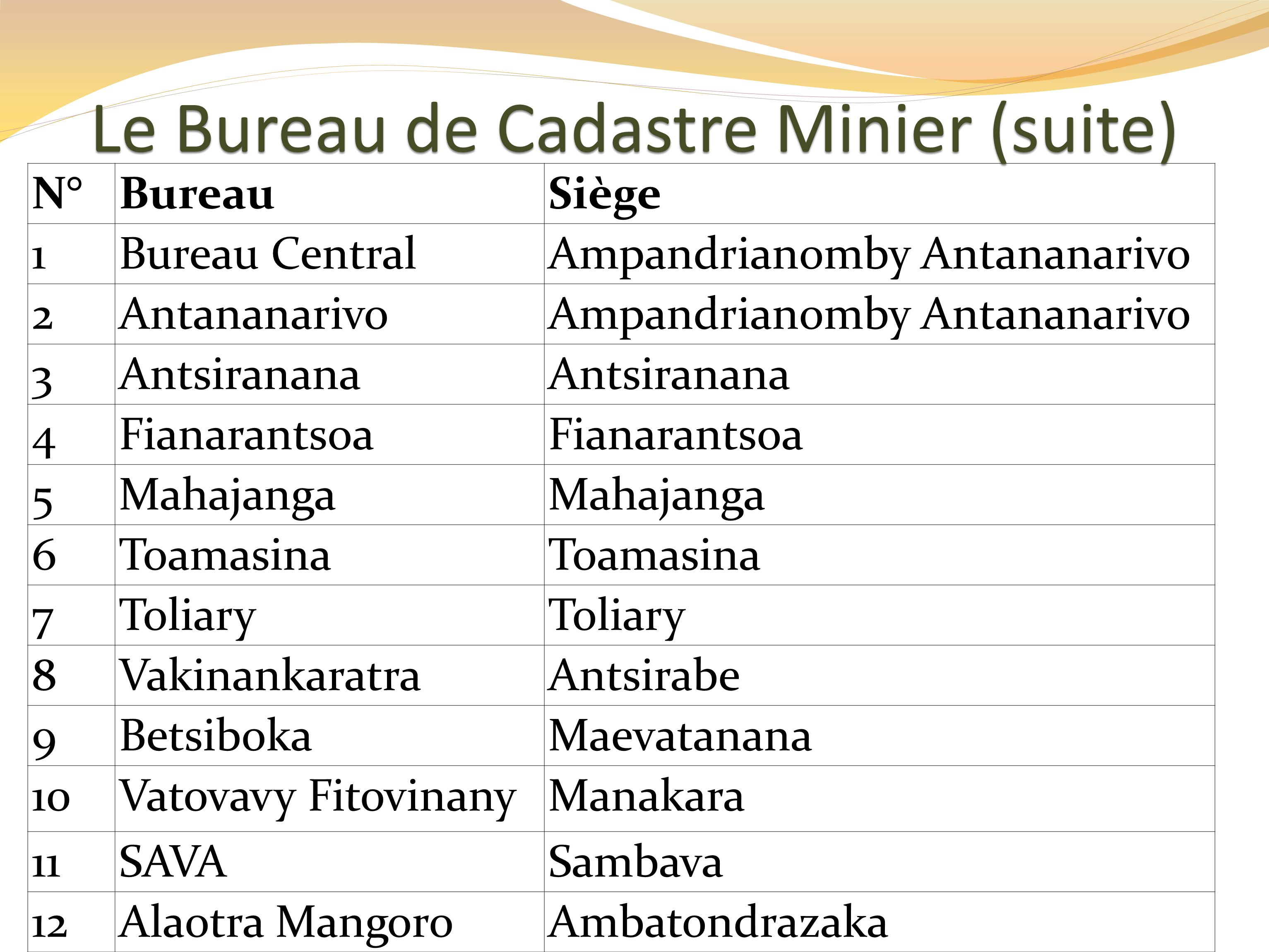 Le Bureau de Cadastre Minier (suite)