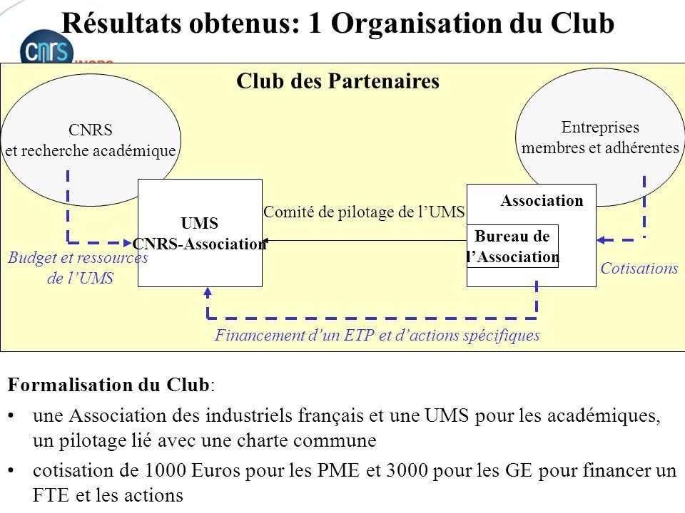 Résultats obtenus: 1 Organisation du Club
