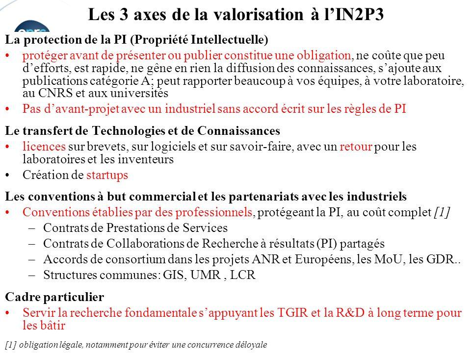 Les 3 axes de la valorisation à l'IN2P3