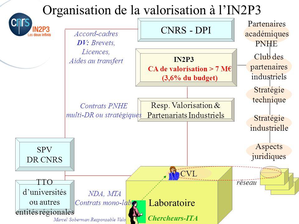 Organisation de la valorisation à l'IN2P3