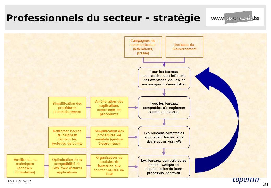 Professionnels du secteur - stratégie