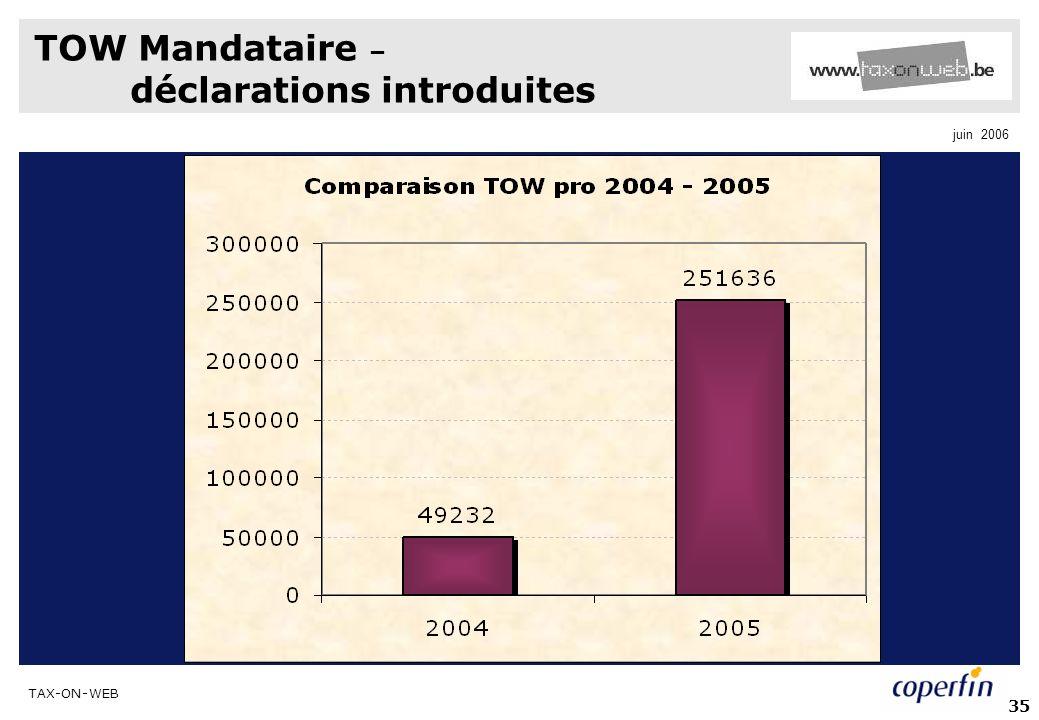 TOW Mandataire – déclarations introduites