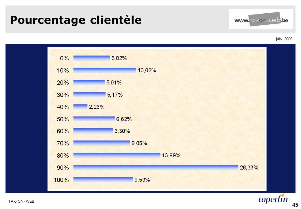 Pourcentage clientèle