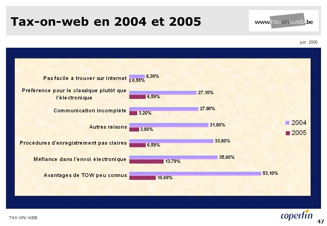 Tax-on-web en 2004 et 2005