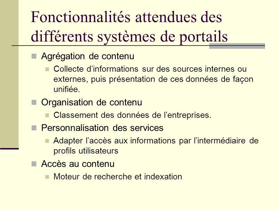 Fonctionnalités attendues des différents systèmes de portails
