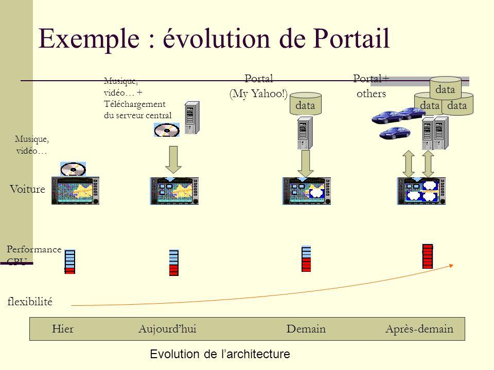 Exemple : évolution de Portail