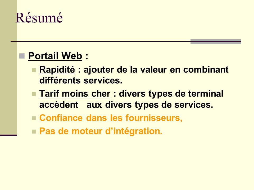 Résumé Portail Web : Rapidité : ajouter de la valeur en combinant différents services.
