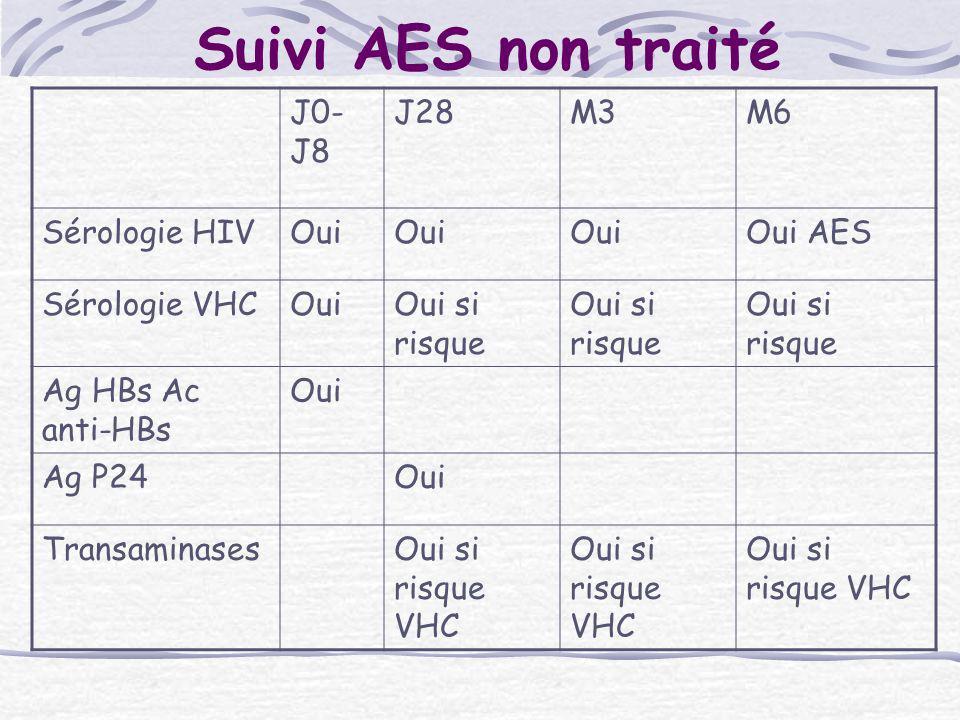 Suivi AES non traité J0-J8 J28 M3 M6 Sérologie HIV Oui Oui AES