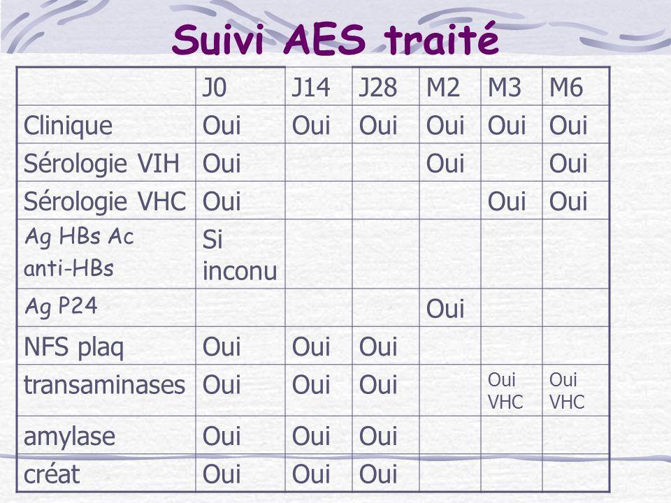 Suivi AES traité J0 J14 J28 M2 M3 M6 Clinique Oui Sérologie VIH