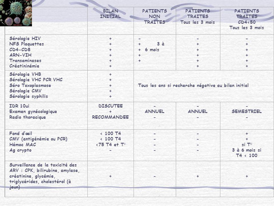 BILAN. INITIAL. PATIENTS. NON TRAITES. PATIENTS TRAITES. Tous les 3 mois. CD4<50. Sérologie HIV.