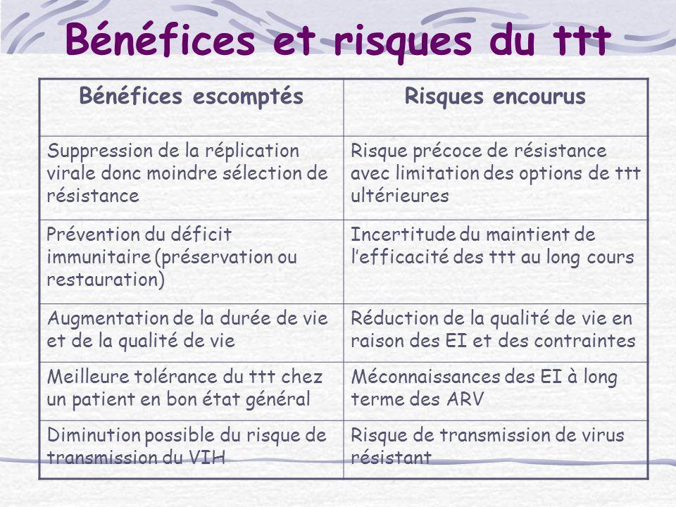 Bénéfices et risques du ttt