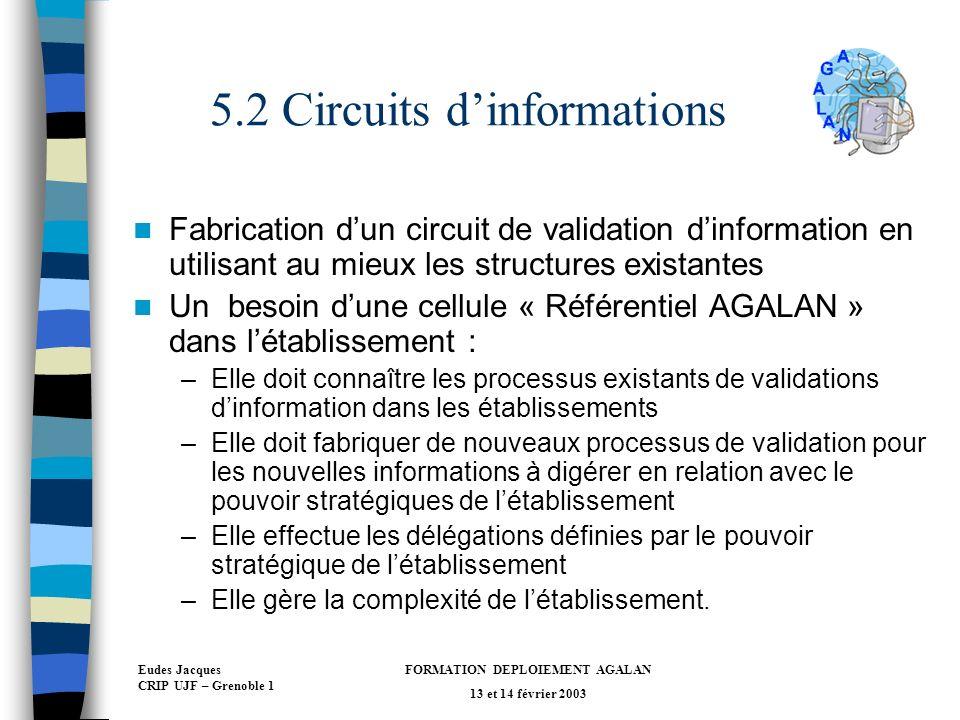 5.2 Circuits d'informations