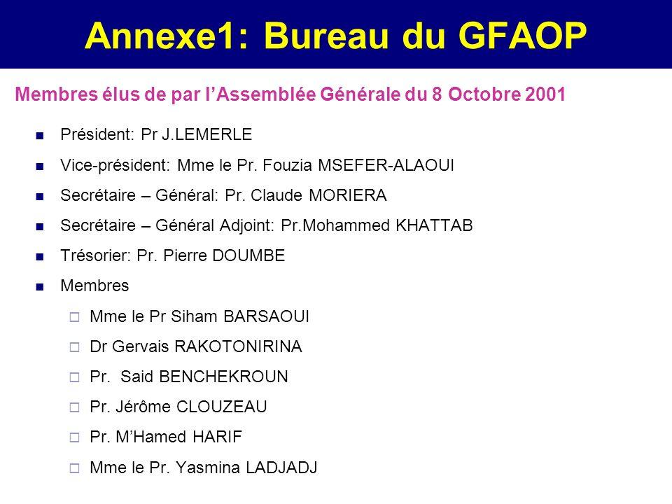 Annexe1: Bureau du GFAOP