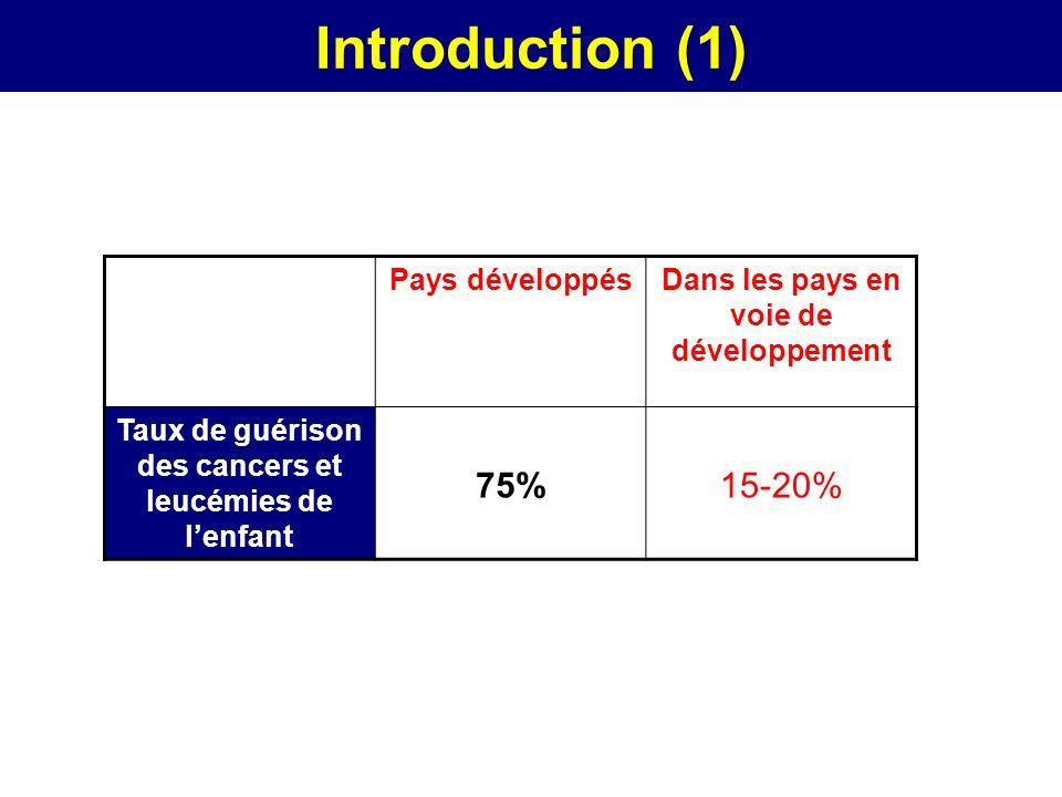 Introduction (1) 75% 15-20% Pays développés