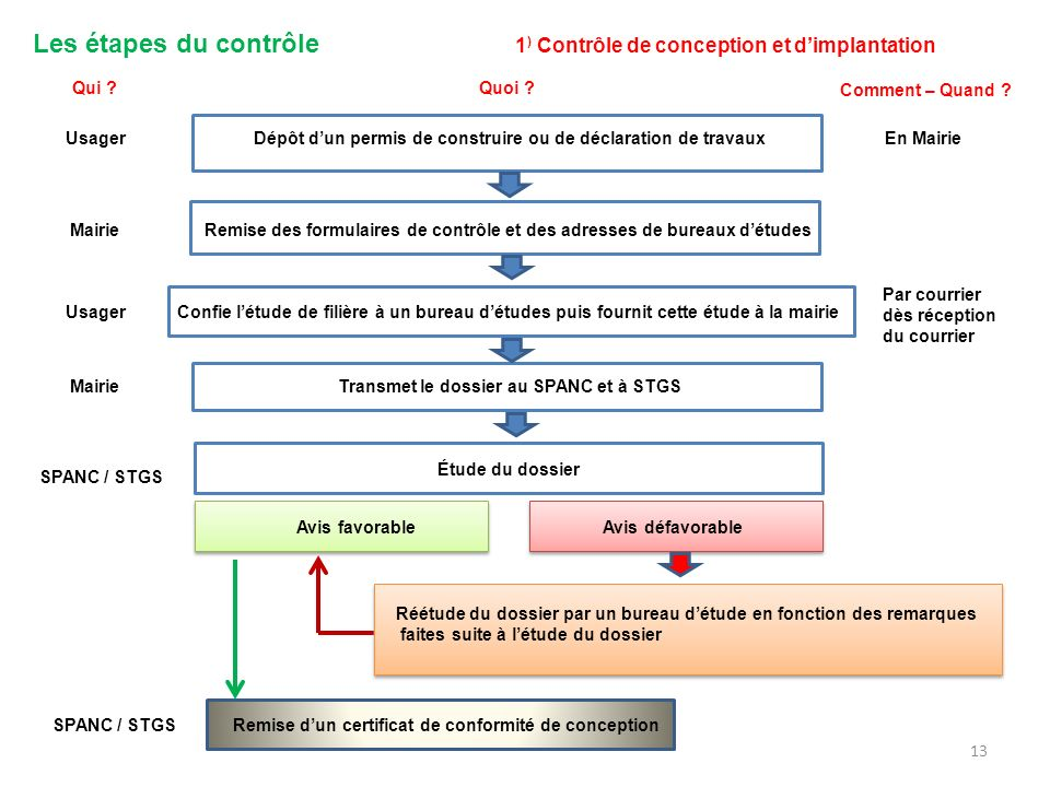 Les étapes du contrôle 1) Contrôle de conception et d'implantation