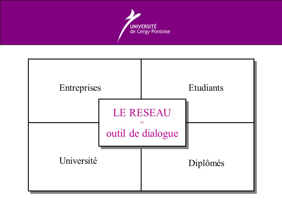 LE RESEAU outil de dialogue Entreprises Etudiants Université Diplômés