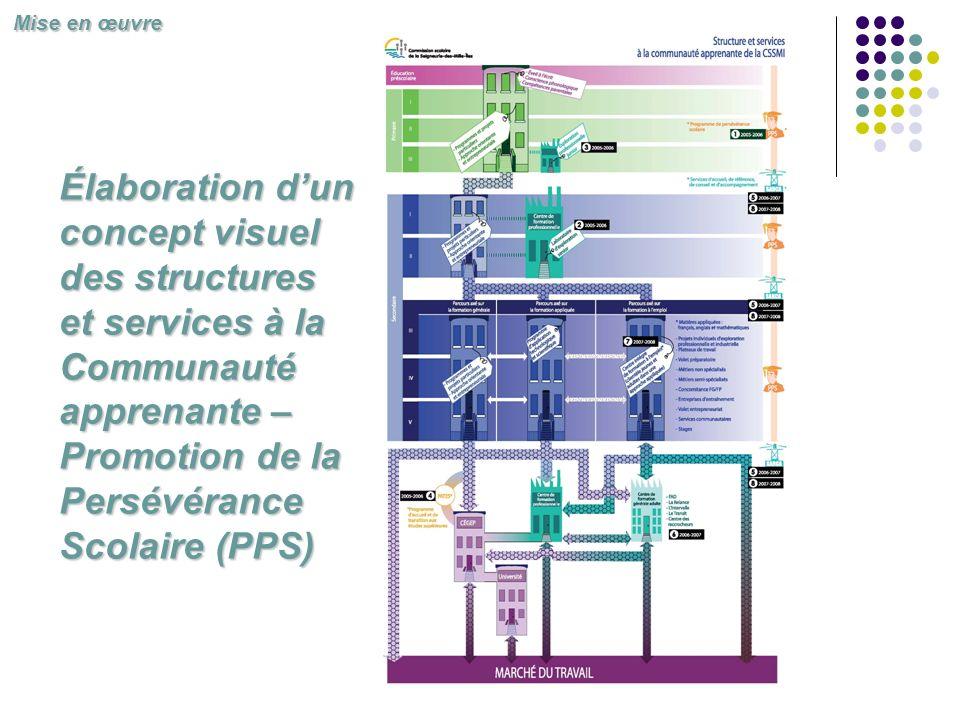 Mise en œuvre Élaboration d'un concept visuel des structures et services à la Communauté apprenante – Promotion de la Persévérance Scolaire (PPS)