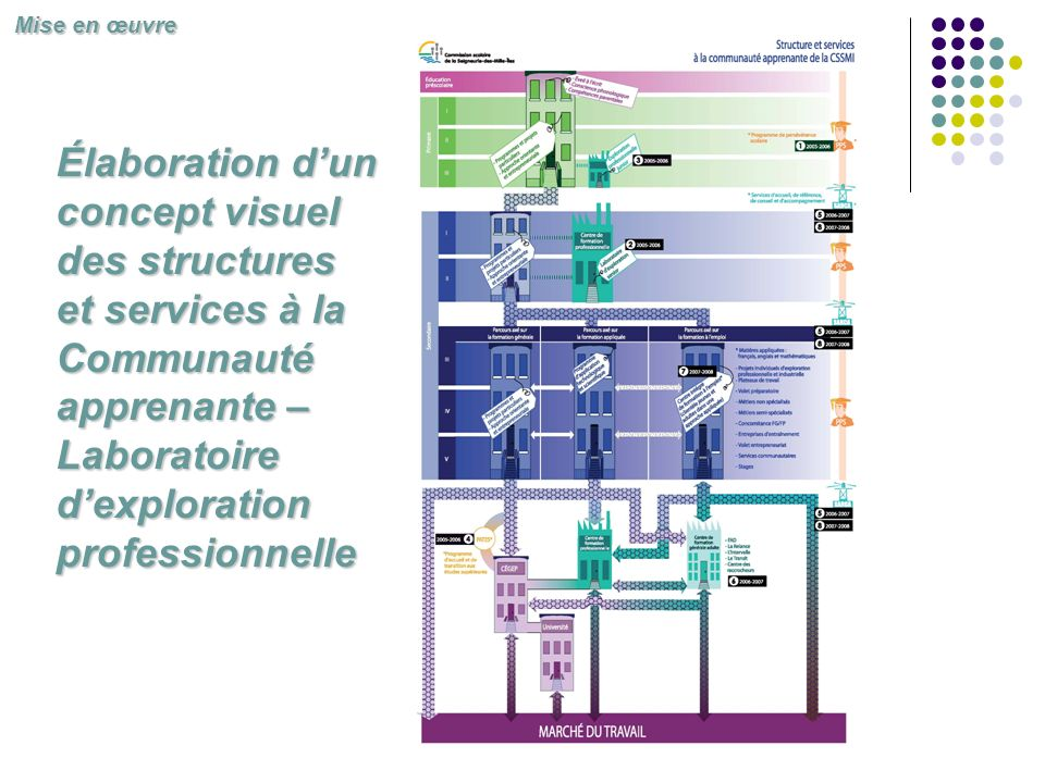 Mise en œuvre Élaboration d'un concept visuel des structures et services à la Communauté apprenante – Laboratoire d'exploration professionnelle.