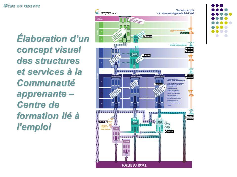 Mise en œuvre Élaboration d'un concept visuel des structures et services à la Communauté apprenante – Centre de formation lié à l'emploi.