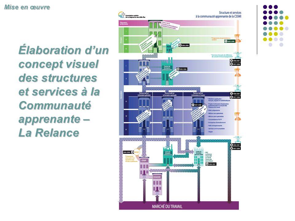 Mise en œuvre Élaboration d'un concept visuel des structures et services à la Communauté apprenante – La Relance.