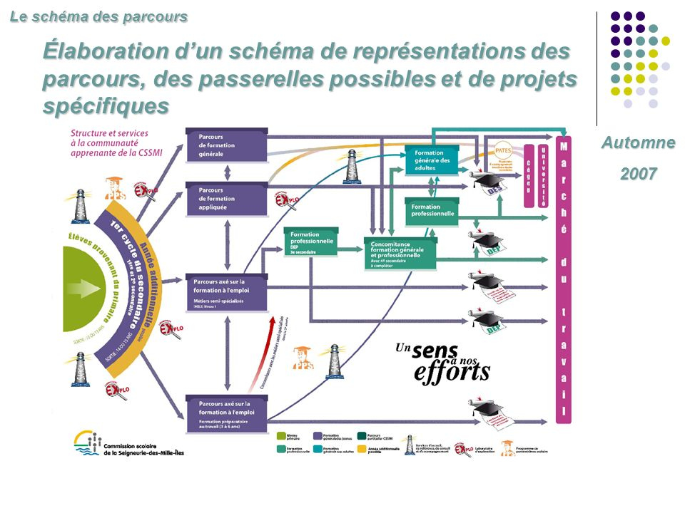 Le schéma des parcours Élaboration d'un schéma de représentations des parcours, des passerelles possibles et de projets spécifiques.