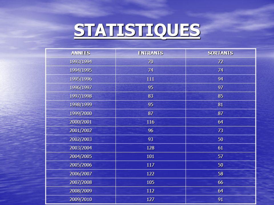 STATISTIQUES ANNEES ENTRANTS SORTANTS 1993/1994 70 72 1994/1995 74