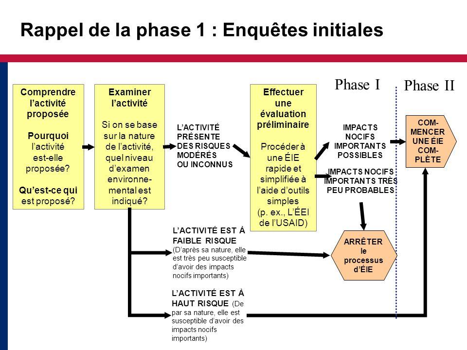 Rappel de la phase 1 : Enquêtes initiales