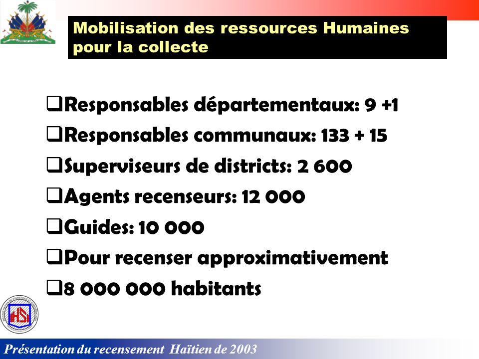 Responsables départementaux: 9 +1 Responsables communaux: 133 + 15